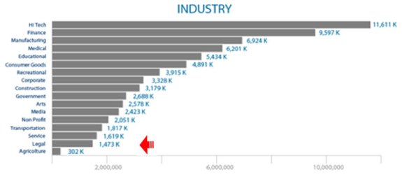 Use by industry
